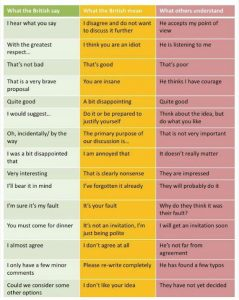 What the British say (Image by Ray Monk)