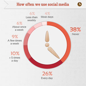 Australian social media survey by Sensis and Digiocial
